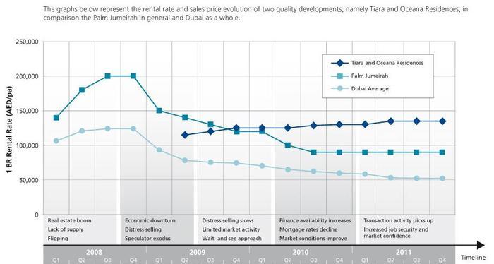 динамика рынка недвижимости в Дубае, palm jumeirah, oceana the palm jumeirah